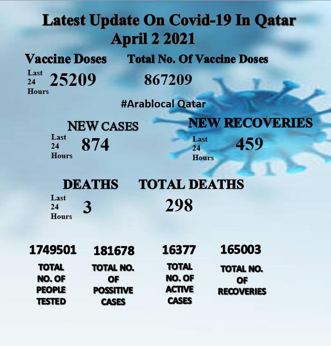 qatar 2nd April covid update