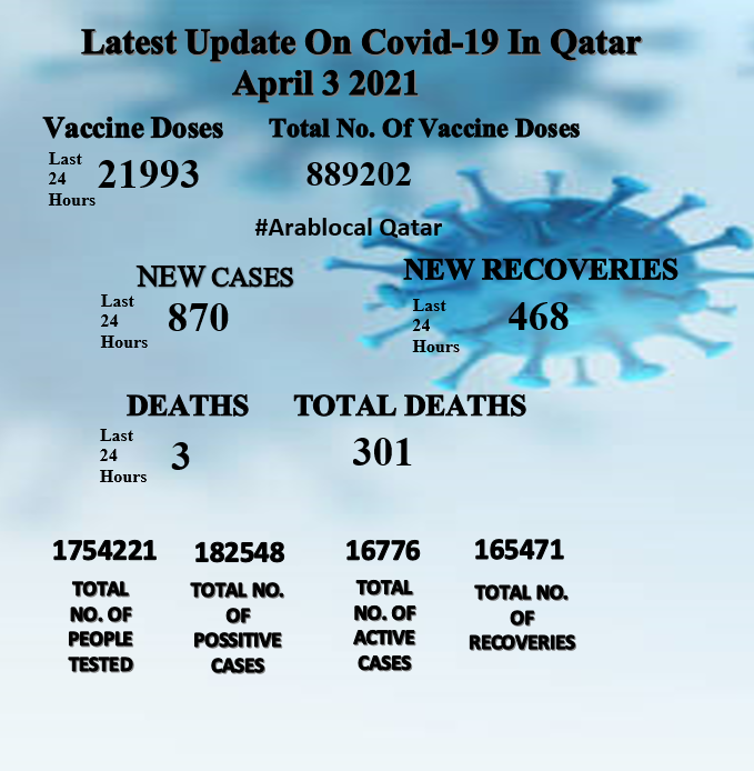 qatar covid19 report of April 3
