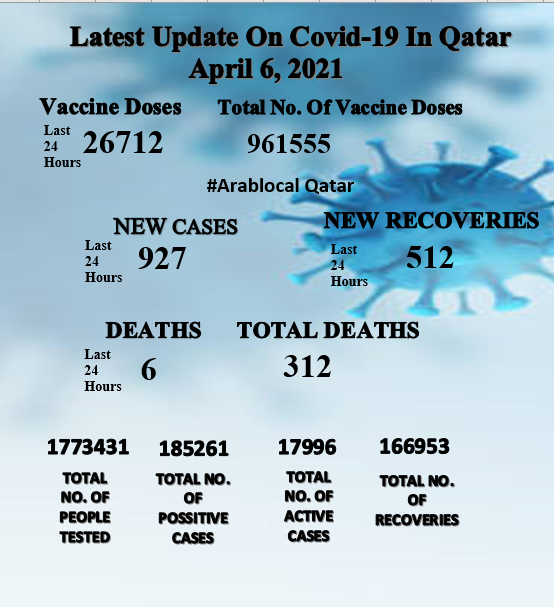 covid-19 news cases in qatar on april 6