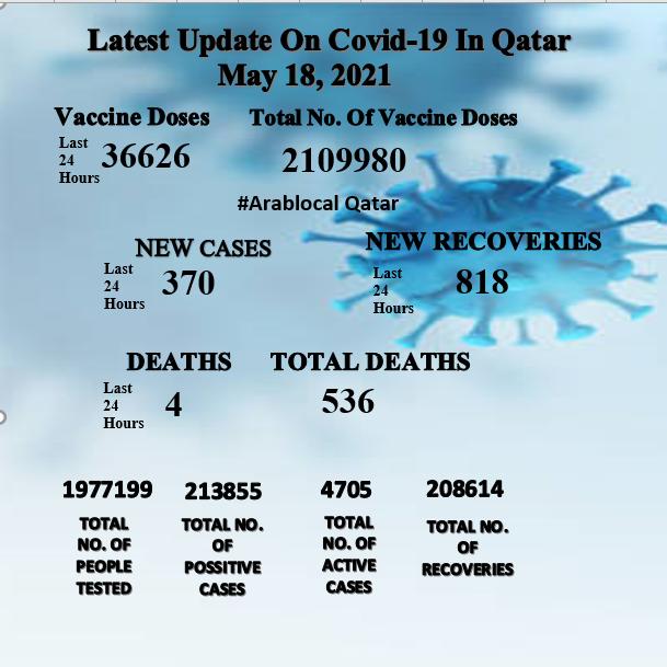 COVID -19 UPDATE IN QATAR TODAY