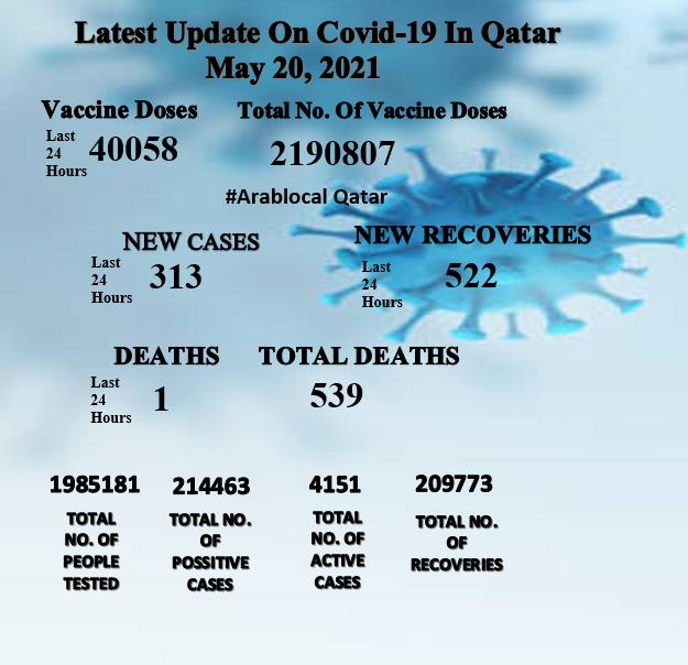 coronavirus cases in qatar on 20 may 2021
