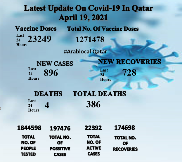 Covid-19 cases in qatar today