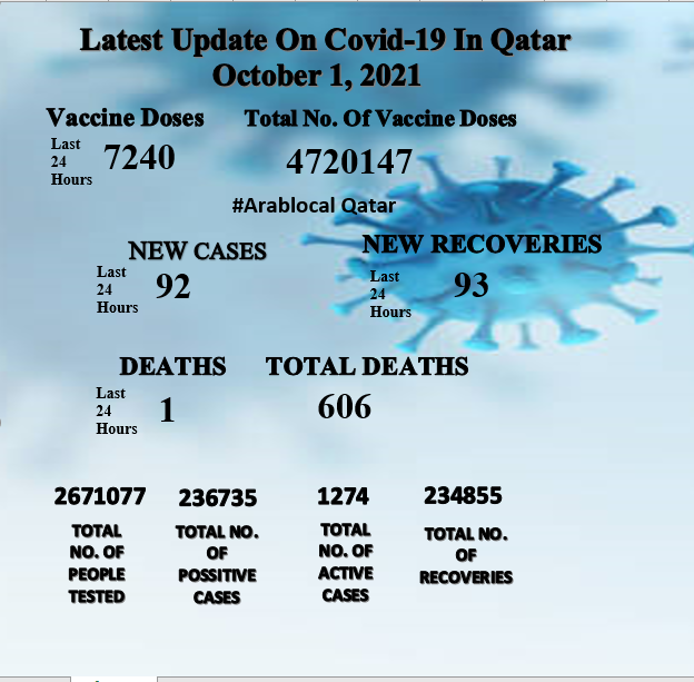 Qatar covid19 report of October 1, 2021