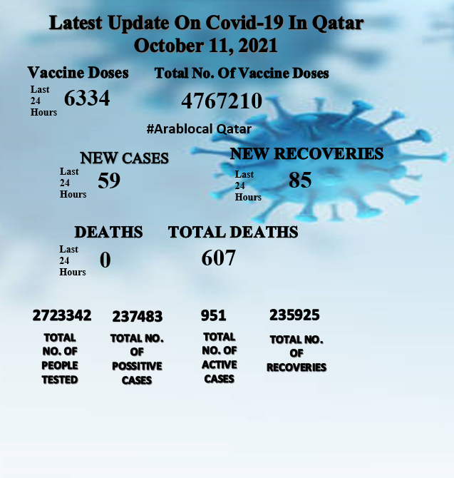 covid19 cases in Qatar on 11 October 2021