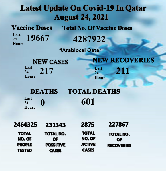 covid19 cases in Qatar on 24 august 2021