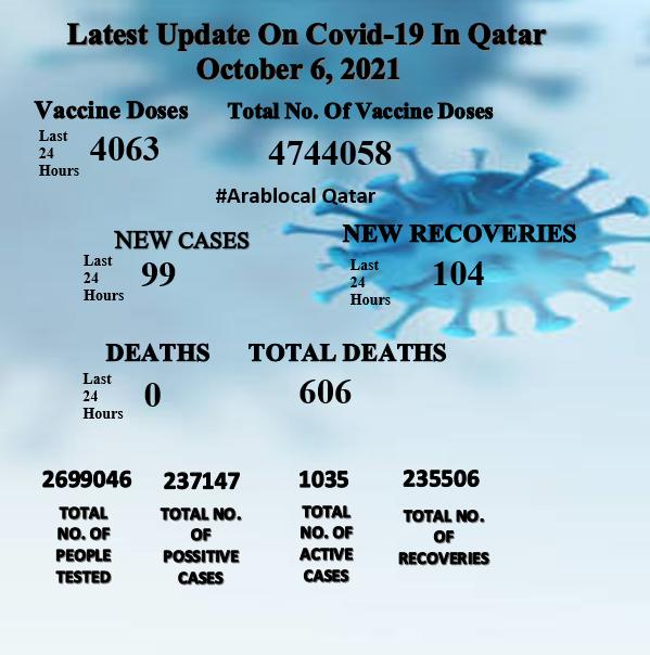 coronavirus cases in Qatar on 6 October 2021