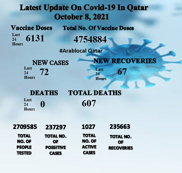 Covid19 cases in Qatar on 8 October 2021